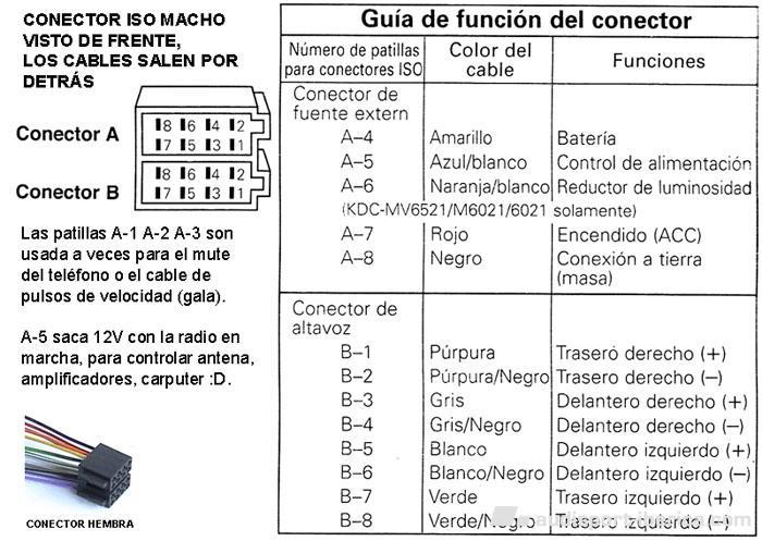 conexiones iso autoradio  Car Audio  Navegadores  Audisport Iberica